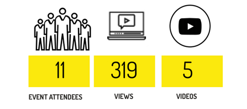 Graphic showing participation and audience numbers. Event Attendees: 11, Views: 319, Videos: 5.