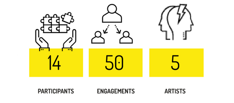Graphic showing participation and audience numbers. Participants: 14, Engagements: 50, Artists: 5.