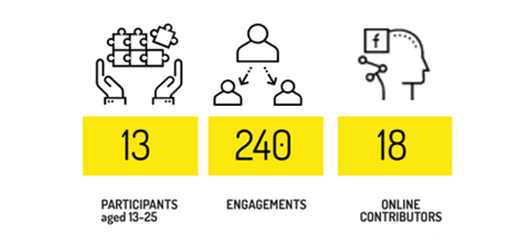 Graphic showing participation and audience numbers. Participants aged 13-25: 13, Engagements: 240, Online Contributors: 18.